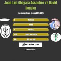 Jean-Luc Gbayara Assoubre vs David Houska h2h player stats