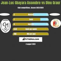 Jean-Luc Gbayara Assoubre vs Dinu Graur h2h player stats
