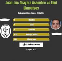Jean-Luc Gbayara Assoubre vs Elini Dimoutsos h2h player stats