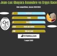 Jean-Luc Gbayara Assoubre vs Ergys Kace h2h player stats