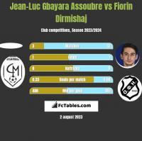 Jean-Luc Gbayara Assoubre vs Fiorin Dirmishaj h2h player stats