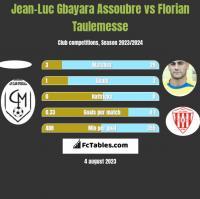 Jean-Luc Gbayara Assoubre vs Florian Taulemesse h2h player stats
