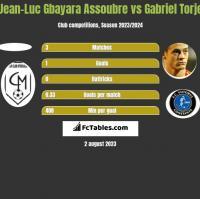 Jean-Luc Gbayara Assoubre vs Gabriel Torje h2h player stats