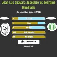 Jean-Luc Gbayara Assoubre vs Georgios Manthatis h2h player stats
