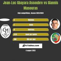 Jean-Luc Gbayara Assoubre vs Giannis Masouras h2h player stats
