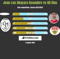 Jean-Luc Gbayara Assoubre vs Gil Dias h2h player stats