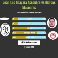 Jean-Luc Gbayara Assoubre vs Giorgos Masouras h2h player stats
