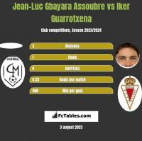 Jean-Luc Gbayara Assoubre vs Iker Guarrotxena h2h player stats