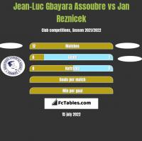 Jean-Luc Gbayara Assoubre vs Jan Reznicek h2h player stats