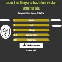 Jean-Luc Gbayara Assoubre vs Jan Schaffartzik h2h player stats