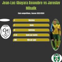 Jean-Luc Gbayara Assoubre vs Jaroslav Mihalik h2h player stats