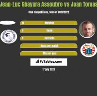 Jean-Luc Gbayara Assoubre vs Joan Tomas h2h player stats