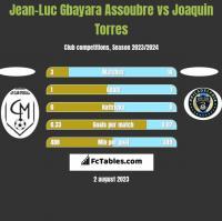 Jean-Luc Gbayara Assoubre vs Joaquin Torres h2h player stats