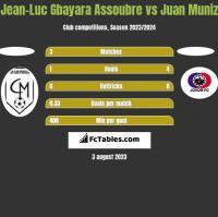 Jean-Luc Gbayara Assoubre vs Juan Muniz h2h player stats