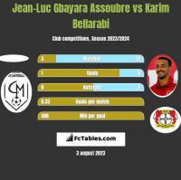 Jean-Luc Gbayara Assoubre vs Karim Bellarabi h2h player stats