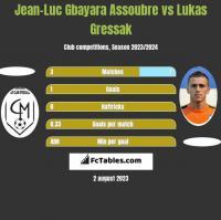 Jean-Luc Gbayara Assoubre vs Lukas Gressak h2h player stats