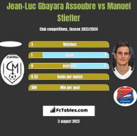 Jean-Luc Gbayara Assoubre vs Manuel Stiefler h2h player stats
