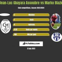 Jean-Luc Gbayara Assoubre vs Marko Blazic h2h player stats