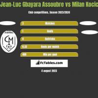 Jean-Luc Gbayara Assoubre vs Milan Kocic h2h player stats