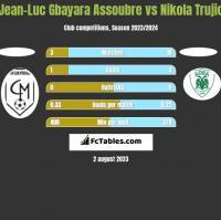 Jean-Luc Gbayara Assoubre vs Nikola Trujic h2h player stats