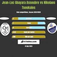 Jean-Luc Gbayara Assoubre vs Nikolaos Tsoukalos h2h player stats