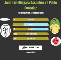 Jean-Luc Gbayara Assoubre vs Pablo Gonzalez h2h player stats