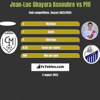 Jean-Luc Gbayara Assoubre vs Piti h2h player stats