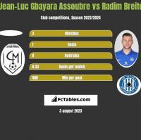 Jean-Luc Gbayara Assoubre vs Radim Breite h2h player stats