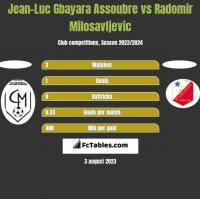 Jean-Luc Gbayara Assoubre vs Radomir Milosavljevic h2h player stats