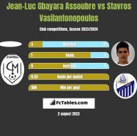 Jean-Luc Gbayara Assoubre vs Stavros Vasilantonopoulos h2h player stats