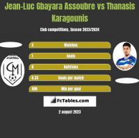 Jean-Luc Gbayara Assoubre vs Thanasis Karagounis h2h player stats