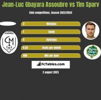 Jean-Luc Gbayara Assoubre vs Tim Sparv h2h player stats