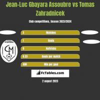 Jean-Luc Gbayara Assoubre vs Tomas Zahradnicek h2h player stats