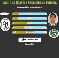 Jean-Luc Gbayara Assoubre vs Vinicius h2h player stats