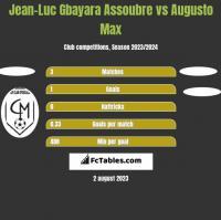 Jean-Luc Gbayara Assoubre vs Augusto Max h2h player stats
