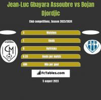 Jean-Luc Gbayara Assoubre vs Bojan Djordjic h2h player stats