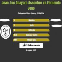 Jean-Luc Gbayara Assoubre vs Fernando Joao h2h player stats