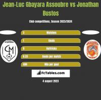 Jean-Luc Gbayara Assoubre vs Jonathan Bustos h2h player stats