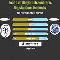 Jean-Luc Gbayara Assoubre vs Konstantinos Bouloulis h2h player stats