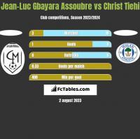 Jean-Luc Gbayara Assoubre vs Christ Tiehi h2h player stats