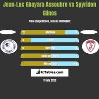 Jean-Luc Gbayara Assoubre vs Spyridon Glinos h2h player stats