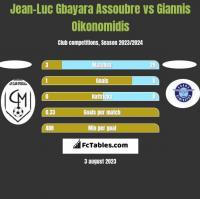 Jean-Luc Gbayara Assoubre vs Giannis Oikonomidis h2h player stats