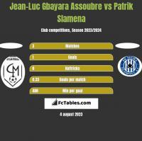 Jean-Luc Gbayara Assoubre vs Patrik Slamena h2h player stats