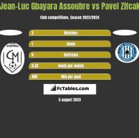 Jean-Luc Gbayara Assoubre vs Pavel Zifcak h2h player stats