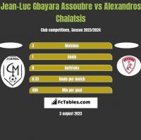 Jean-Luc Gbayara Assoubre vs Alexandros Chalatsis h2h player stats