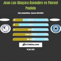 Jean-Luc Gbayara Assoubre vs Florent Poulolo h2h player stats