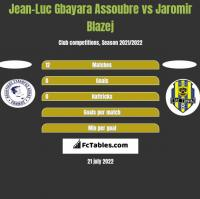 Jean-Luc Gbayara Assoubre vs Jaromir Blazej h2h player stats