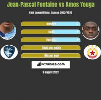 Jean-Pascal Fontaine vs Amos Youga h2h player stats
