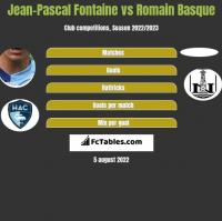 Jean-Pascal Fontaine vs Romain Basque h2h player stats