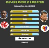Jean-Paul Boetius vs Adam Szalai h2h player stats